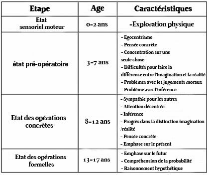 différentes étapes du développement cognitif infantile