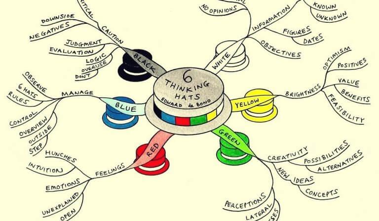 technique des six chapeaux pour penser
