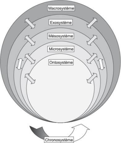 théorie écologique de Bronfenbrenner