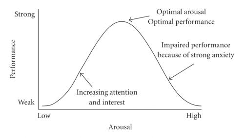 loi de Yerkes-Dodson et modèle du u inversé