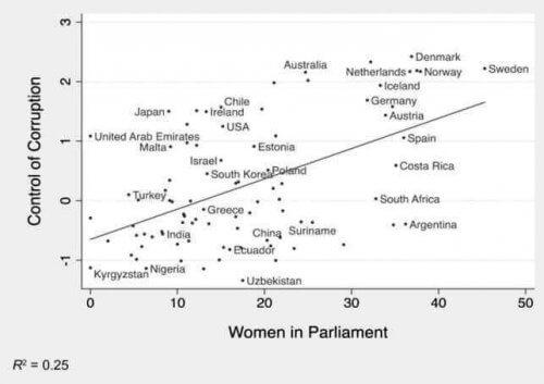 graphique montrant le lien entre la corruption et la présence de femmes en politique