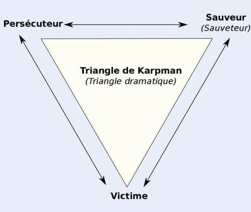 triangle dramatique de Karpman
