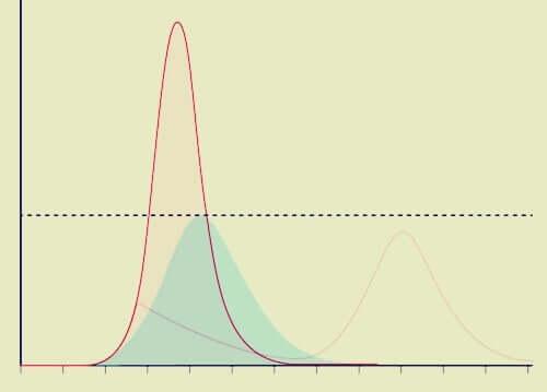 La courbe du coronavirus