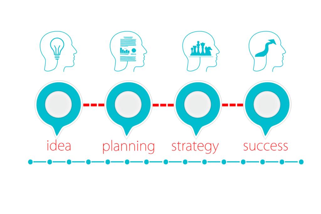 Un schéma qui illustre le processus vers le succès.
